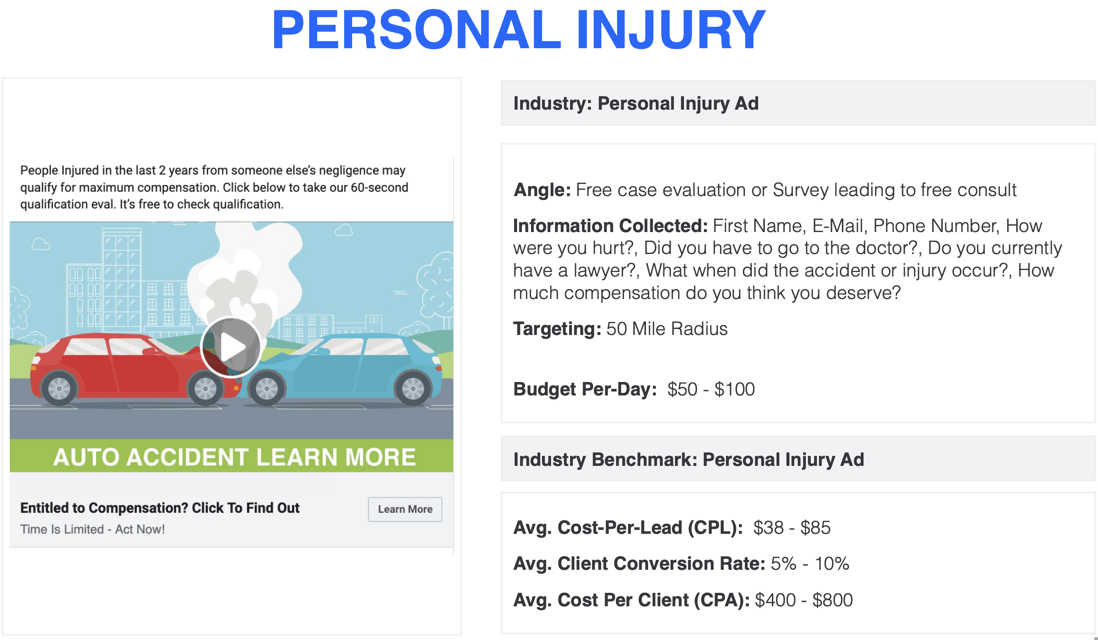 Personal Injury Ad Stats